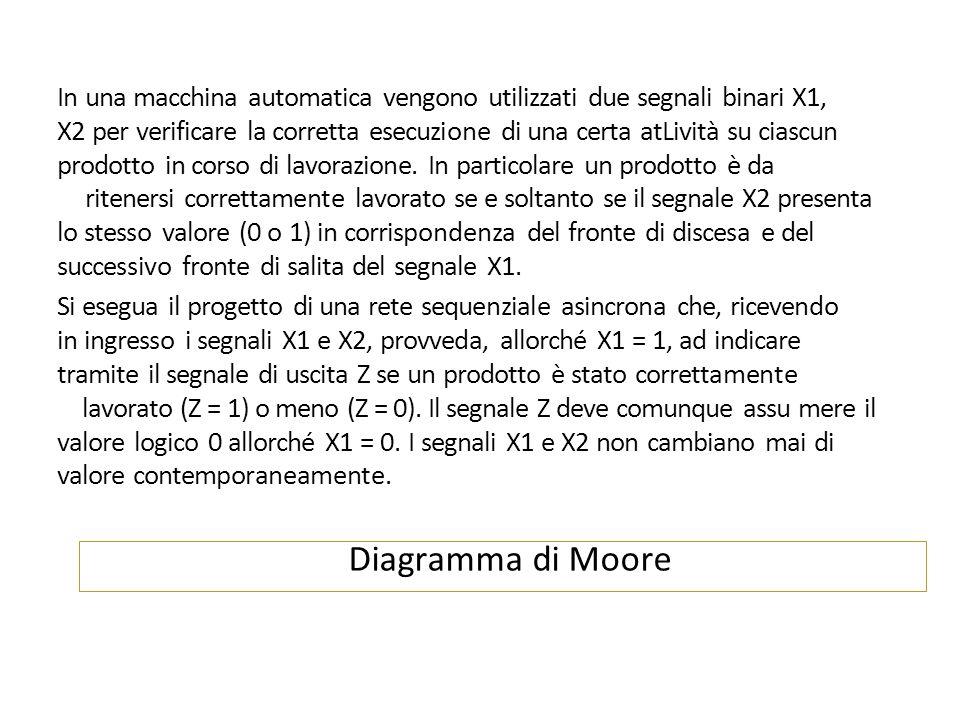 Diagramma di Moore In una macchina automatica vengono utilizzati due segnali binari X1, X2 per verificare la corretta esecuzione di una certa atLività