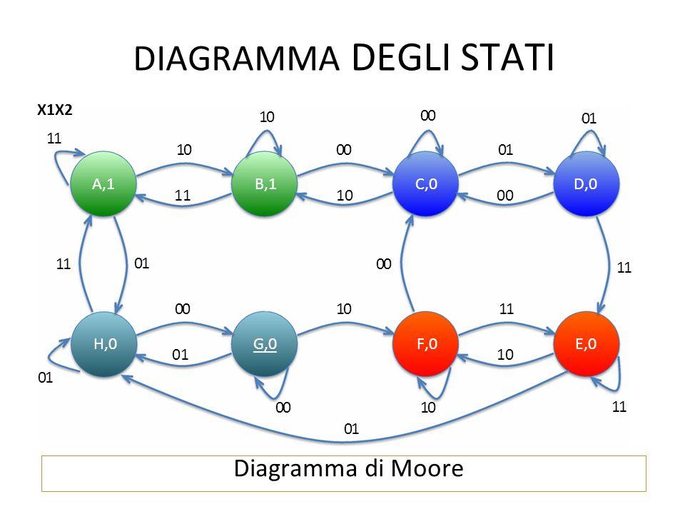 Diagramma di Moore DIAGRAMMA DEGLI STATI 11 00 01 11 10 00 01 X1X2 11 10 0001 A,1B,1C,0D,0 111000 00 10 11 H,0G,0F,0E,0 0110 01 11 0010 01