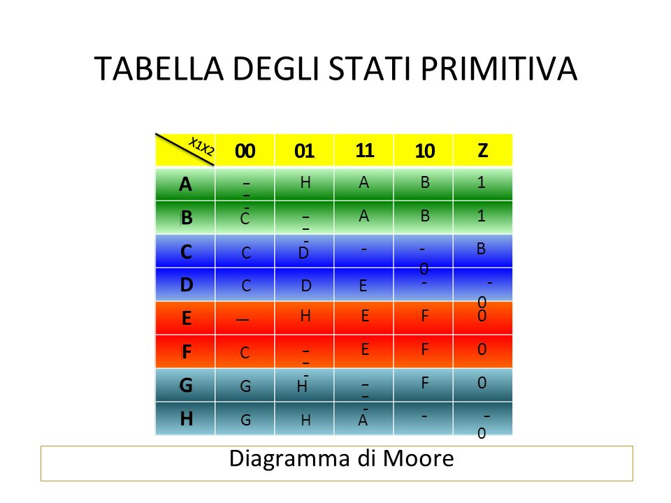 Diagramma di Moore TABELLA DEGLI STATI PRIMITIVA A GGHGGH DCDEDCDE HGHAHGHA CCDCCD BCBC E -- FCFC 00 - -  01 HAB1HAB1 HEF0HEF0 - -  11 AB1AB1 EF