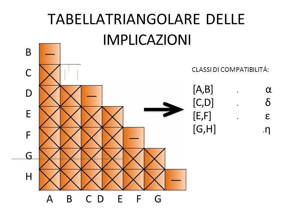 BCDEFGHBCDEFGH TABELLATRIANGOLARE DELLE IMPLICAZIONI CLASSI DI COMPATIBILITÁ: [A,B] α [C,D] δ [E,F] ε [G,H] η A B CD E F G
