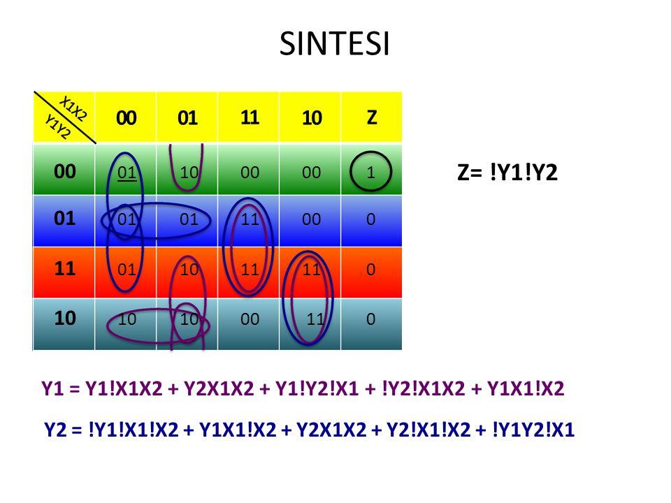 SINTESI 00 011000001 01 010111000 11 011011110 10 101000 110 0001 11 10 Z Z= !Y1!Y2 Y1 = Y1!X1X2 + Y2X1X2 + Y1!Y2!X1 + !Y2!X1X2 + Y1X1!X2 Y2 = !Y1!X1!