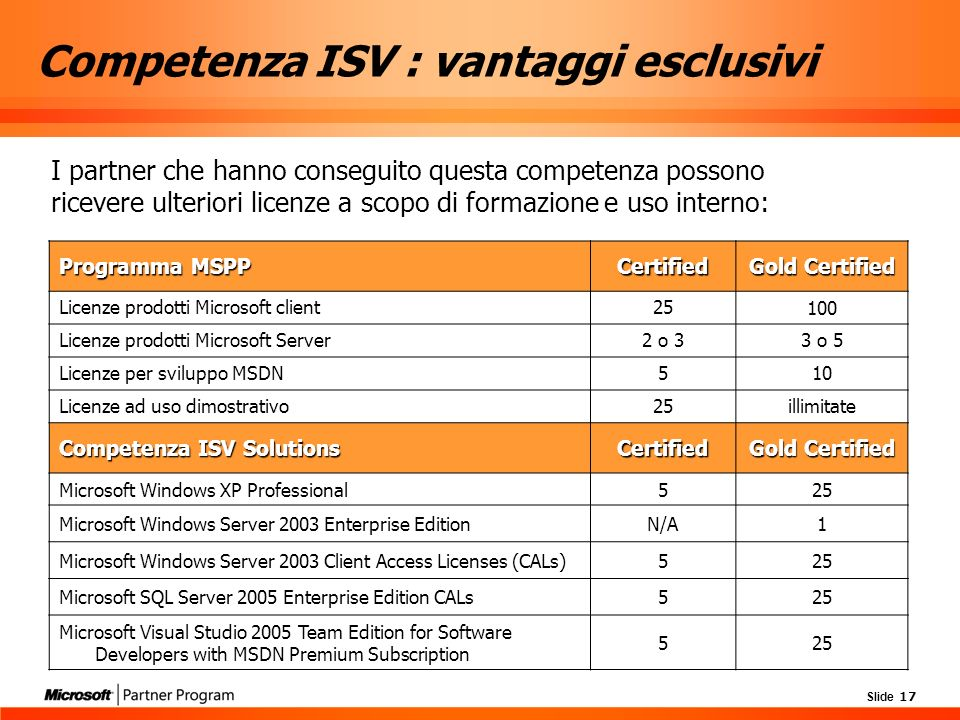 Slide 17 Competenza ISV : vantaggi esclusivi I partner che hanno conseguito questa competenza possono ricevere ulteriori licenze a scopo di formazione e uso interno: Programma MSPP Certified Gold Certified Licenze prodotti Microsoft client25 100 Licenze prodotti Microsoft Server2 o 33 o 5 Licenze per sviluppo MSDN510 Licenze ad uso dimostrativo25illimitate Competenza ISV Solutions Certified Gold Certified Microsoft Windows XP Professional525 Microsoft Windows Server 2003 Enterprise EditionN/A1 Microsoft Windows Server 2003 Client Access Licenses (CALs)525 Microsoft SQL Server 2005 Enterprise Edition CALs525 Microsoft Visual Studio 2005 Team Edition for Software Developers with MSDN Premium Subscription 525