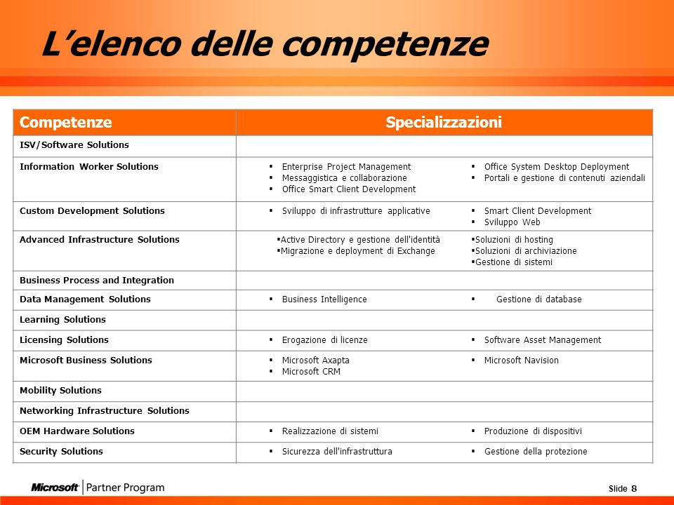 Slide 8 Lelenco delle competenze CompetenzeSpecializzazioni ISV/Software Solutions Information Worker Solutions Enterprise Project Management Messaggistica e collaborazione Office Smart Client Development Office System Desktop Deployment Portali e gestione di contenuti aziendali Custom Development Solutions Sviluppo di infrastrutture applicative Smart Client Development Sviluppo Web Advanced Infrastructure Solutions Active Directory e gestione dell identità Migrazione e deployment di Exchange Soluzioni di hosting Soluzioni di archiviazione Gestione di sistemi Business Process and Integration Data Management Solutions Business Intelligence Gestione di database Learning Solutions Licensing Solutions Erogazione di licenze Software Asset Management Microsoft Business Solutions Microsoft Axapta Microsoft CRM Microsoft Navision Mobility Solutions Networking Infrastructure Solutions OEM Hardware Solutions Realizzazione di sistemi Produzione di dispositivi Security Solutions Sicurezza dell infrastruttura Gestione della protezione