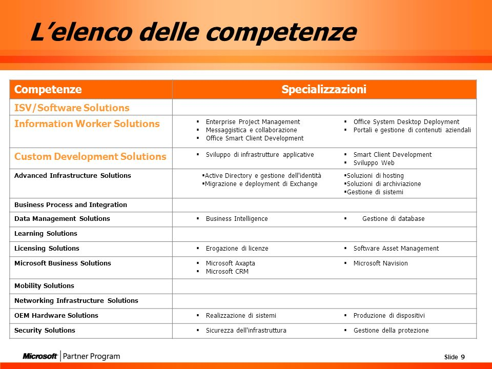 Slide 9 CompetenzeSpecializzazioni ISV/Software Solutions Information Worker Solutions Enterprise Project Management Messaggistica e collaborazione Office Smart Client Development Office System Desktop Deployment Portali e gestione di contenuti aziendali Custom Development Solutions Sviluppo di infrastrutture applicative Smart Client Development Sviluppo Web Advanced Infrastructure Solutions Active Directory e gestione dell identità Migrazione e deployment di Exchange Soluzioni di hosting Soluzioni di archiviazione Gestione di sistemi Business Process and Integration Data Management Solutions Business Intelligence Gestione di database Learning Solutions Licensing Solutions Erogazione di licenze Software Asset Management Microsoft Business Solutions Microsoft Axapta Microsoft CRM Microsoft Navision Mobility Solutions Networking Infrastructure Solutions OEM Hardware Solutions Realizzazione di sistemi Produzione di dispositivi Security Solutions Sicurezza dell infrastruttura Gestione della protezione Lelenco delle competenze