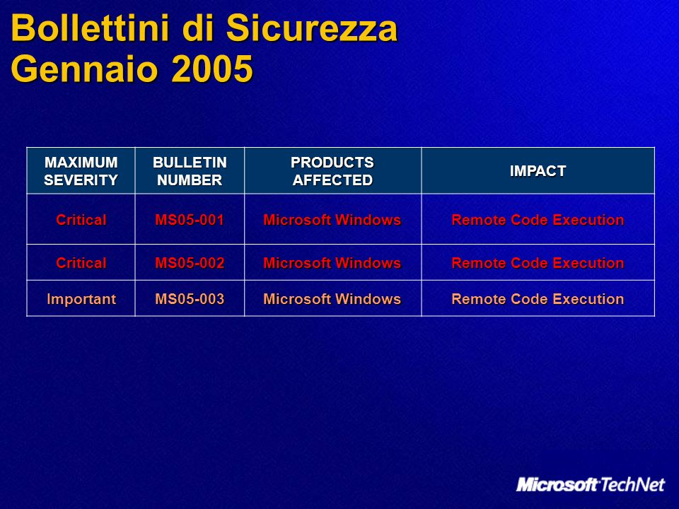 MAXIMUM SEVERITY BULLETIN NUMBER PRODUCTS AFFECTED IMPACT ImportantMS05-004 Microsoft.NET Framework Information Disclosure, possible Elevation of Privilege CriticalMS05-005 Microsoft Office XP Remote Code Execution ModerateMS05-006 Microsoft Windows SharePoint Services, SharePoint Team Services Remote Code Execution ImportantMS05-007 Microsoft Windows Information Disclosure ImportantMS05-008 Microsoft Windows Remote Code Execution CriticalMS05-009 Microsoft Windows, Microsoft Windows Media Player, Microsoft MSN Messenger Remote Code Execution Bollettini di Sicurezza Febbraio 2005