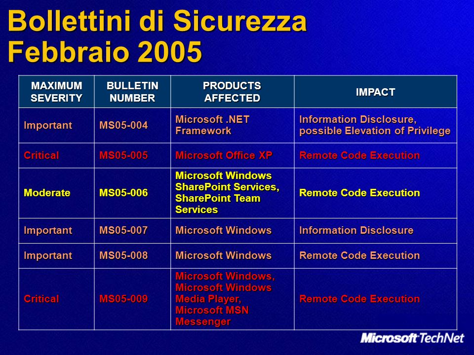 MAXIMUM SEVERITY BULLETIN NUMBER PRODUCTS AFFECTED IMPACT CriticalMS05-010 Microsoft Windows Remote Code Execution CriticalMS05-011 Microsoft Windows Remote Code Execution CriticalMS05-012 Microsoft Windows Remote Code Execution CriticalMS05-013 Microsoft Windows Remote Code Execution CriticalMS05-014 Microsoft Windows Remote Code Execution CriticalMS05-015 Microsoft Windows Remote Code Execution Bollettini di Sicurezza Febbraio 2005 (2)
