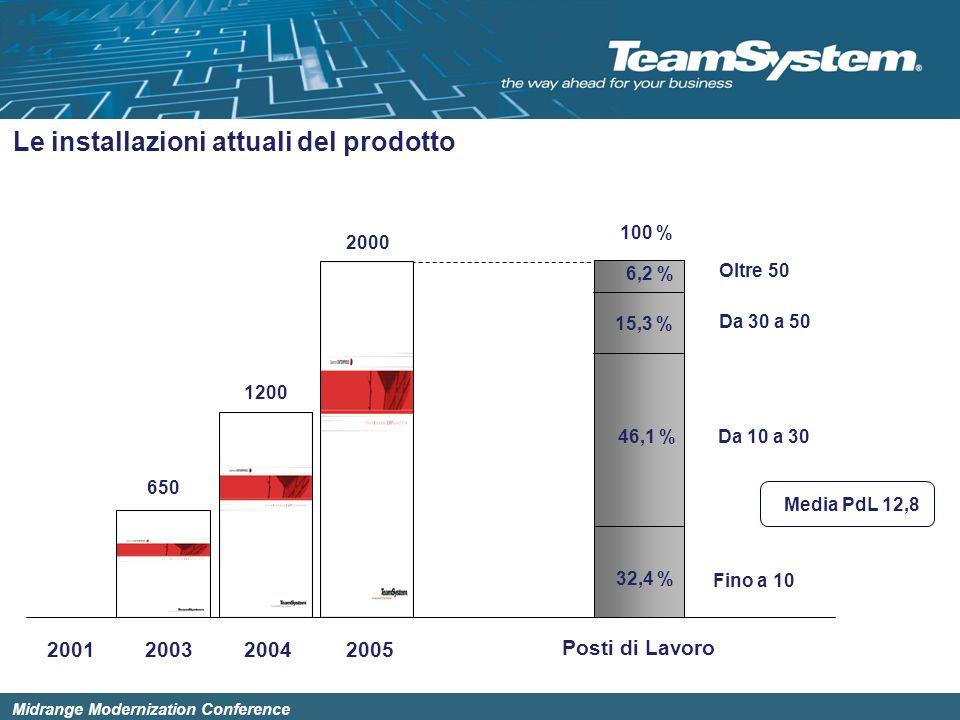 Midrange Modernization Conference Le installazioni attuali del prodotto 200320042005 650 2000 1200 Posti di Lavoro 32,4 % 46,1 % 6,2 % Fino a 10 Da 10