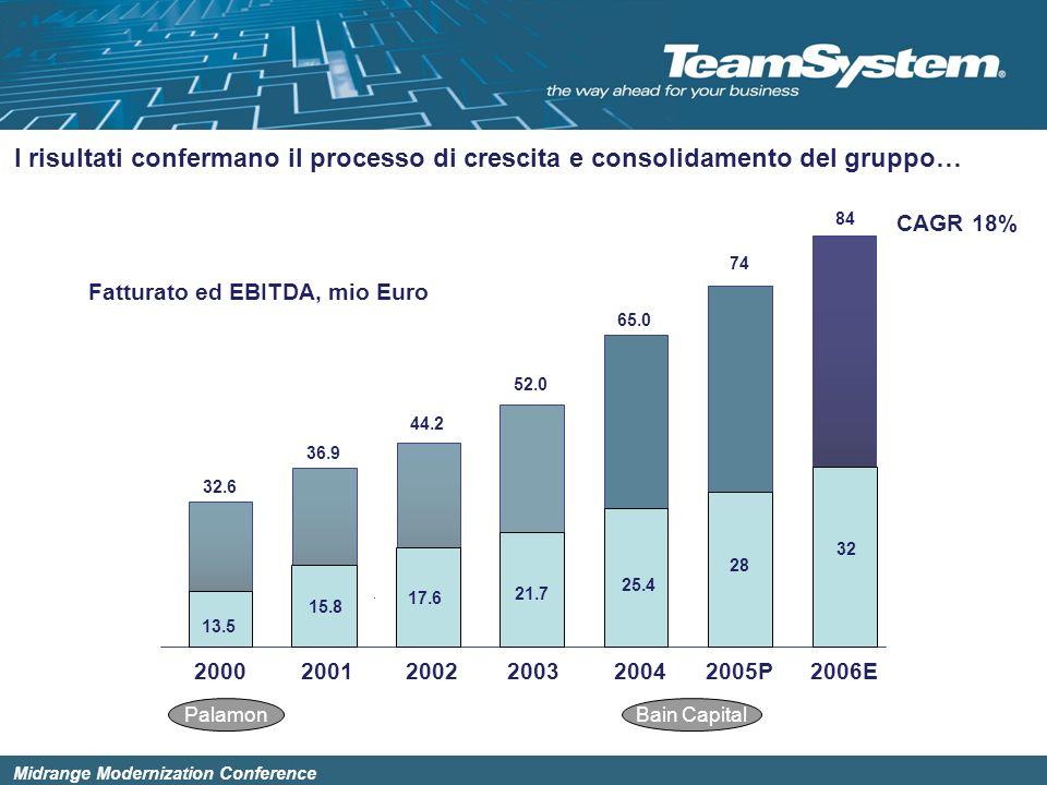 Midrange Modernization Conference La crescita è sostenuta dallallargamento della base clienti Numero totale clienti attivi Professionisti Aziende Totale 12.100 16.000 1999 28.000 12.900 18.800 2000 31.700 15.600 26.200 2003 41.800 29.400 2004 30.500 2005 13.800 22.000 2001 35.800 14.500 23.900 2002 38.400 65.000 58.000 28.600 34.500 … la crescita poggia su un continuo e sano allargamento della base clienti CAGR 15%