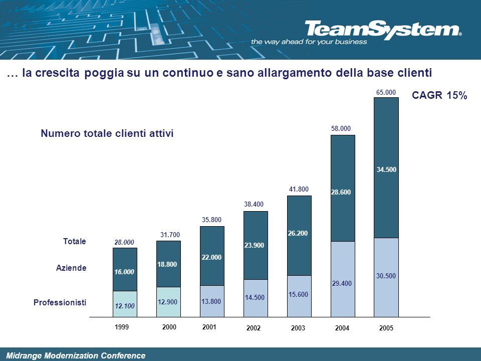 Midrange Modernization Conference La crescita è sostenuta dallallargamento della base clienti Numero totale clienti attivi Professionisti Aziende Tota