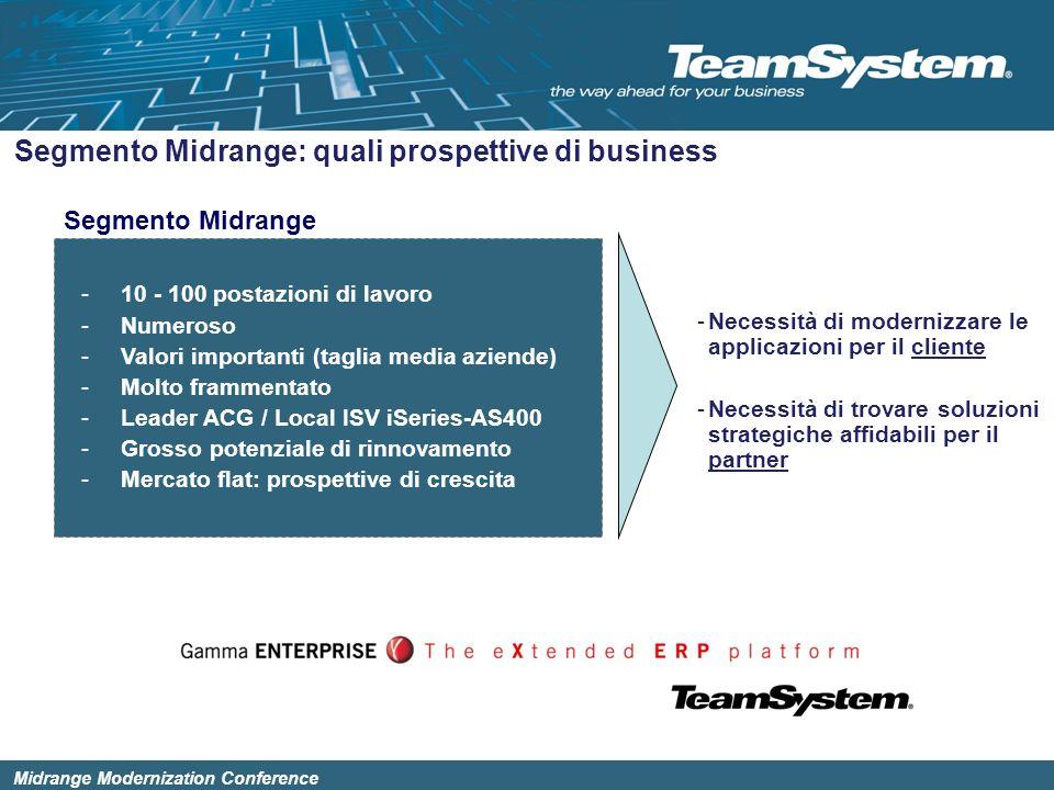 Midrange Modernization Conference Le installazioni attuali del prodotto 200320042005 650 2000 1200 Posti di Lavoro 32,4 % 46,1 % 6,2 % Fino a 10 Da 10 a 30 Oltre 50 Media PdL 12,8 100 % 2001 Da 30 a 50 15,3 %