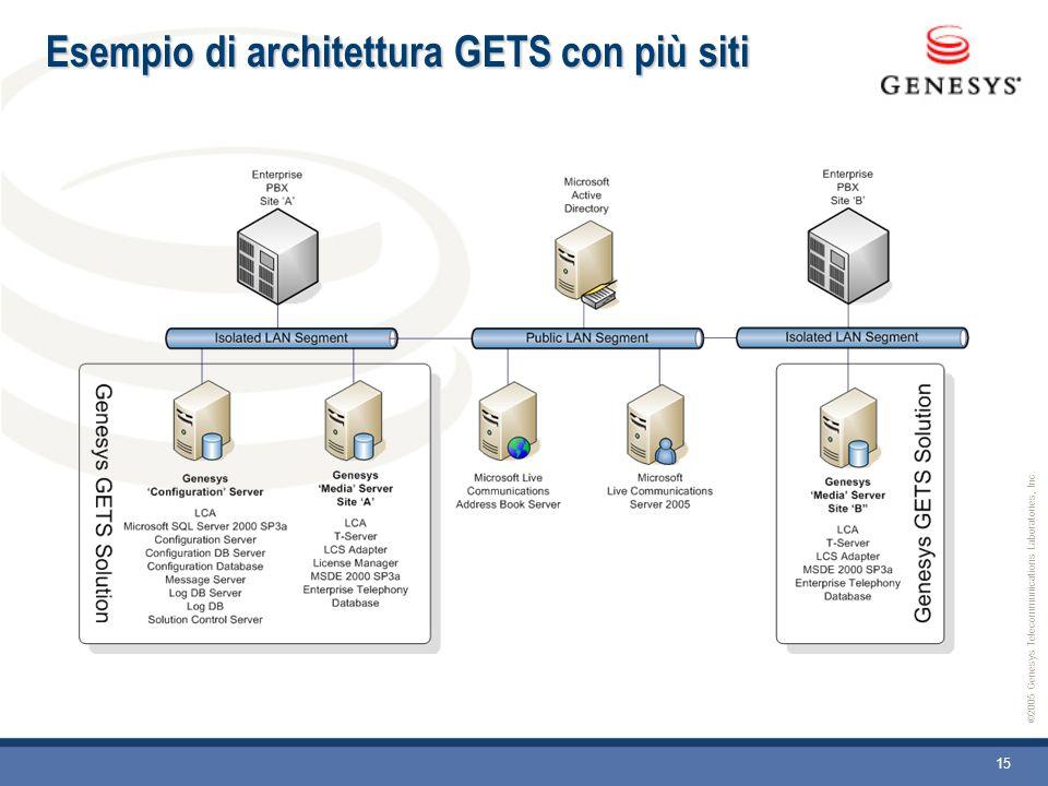 ©2005 Genesys Telecommunications Laboratories, Inc. 15 Esempio di architettura GETS con più siti