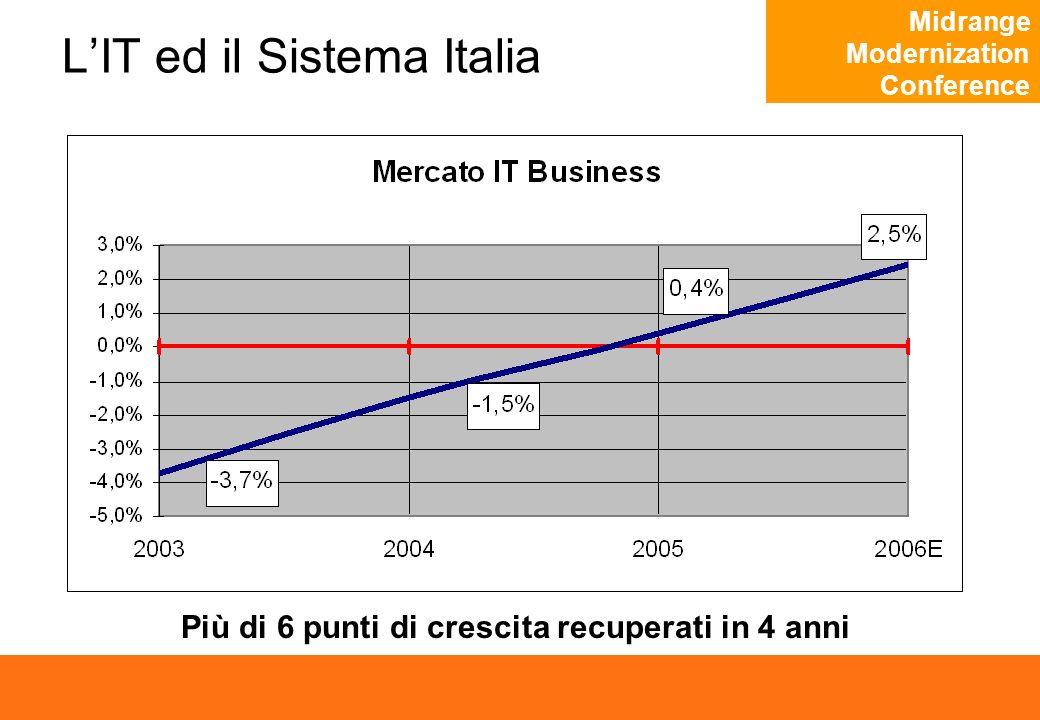 Midrange Modernization Conference LIT ed il Sistema Italia Più di 6 punti di crescita recuperati in 4 anni