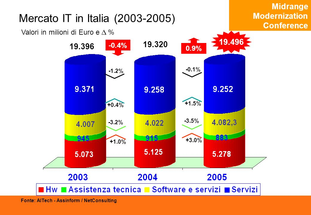 Midrange Modernization Conference Mercato IT in Italia (2003-2005) Valori in milioni di Euro e % Fonte: AITech - Assinform / NetConsulting 19.320 19.496 0.9% -3.5% +3.0% 19.396 -0.4% +0.4% -3.2% +1.0% +1.5% -1.2% -0.1%