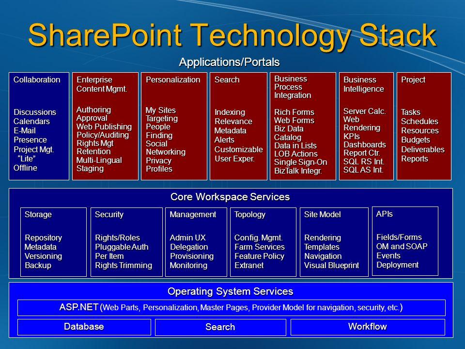Conclusioni SharePoint Designer Ottimo editor WYSIWYG Conosce bene ASP.NET Web Control Data Source ASP.NET Conosce bene SharePoint Data Source ASP.NET per SharePoint Oggetti SharePoint Workflow