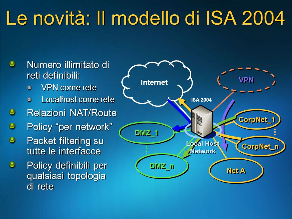 CorpNet_1 CorpNet_n Net A Internet VPN ISA 2004 DMZ_n DMZ_1 Numero illimitato di reti definibili: VPN come rete Localhost come rete Relazioni NAT/Rout
