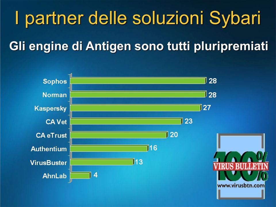Gli engine di Antigen sono tutti pluripremiati I partner delle soluzioni Sybari