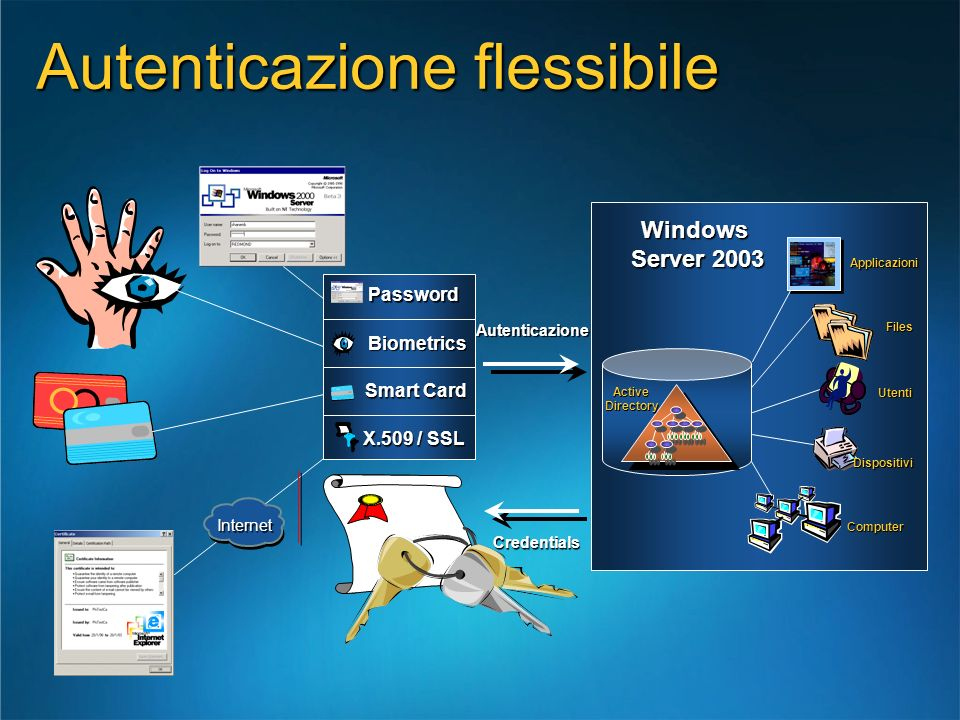 ActiveDirectory Windows Server 2003 Server 2003 Applicazioni Applicazioni Computer Computer Dispositivi Files Files Utenti Credentials Autenticazione