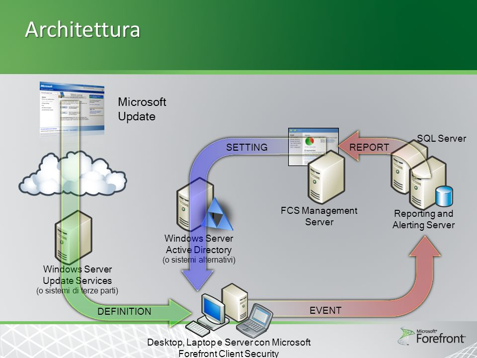 Architettura Microsoft Update Windows Server Update Services (o sistemi di terze parti) Windows Server Active Directory (o sistemi alternativi) FCS Management Server SQL Server Reporting and Alerting Server REPORT EVENT DEFINITION SETTING Desktop, Laptop e Server con Microsoft Forefront Client Security
