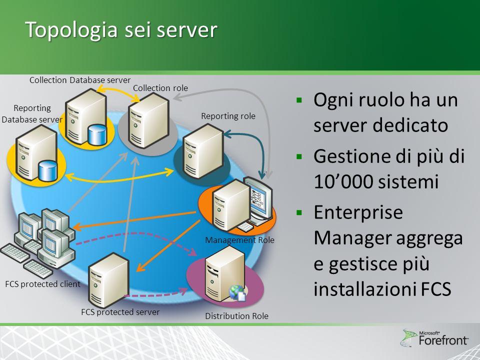 Topologia sei server Ogni ruolo ha un server dedicato Gestione di più di 10000 sistemi Enterprise Manager aggrega e gestisce più installazioni FCS Dis
