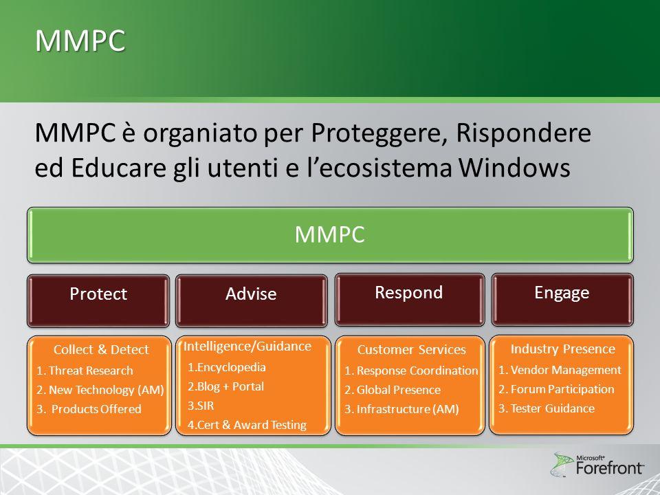 MMPC 6 centri distribuiti su tutto il globo Meccanismo di raccolta e telemetria più grande al mondo Analisi malware Quick analysis file attribute, submissions metadata and Spynet data, string dumps Black box file system changes, registry changes, network traffic captures etc.