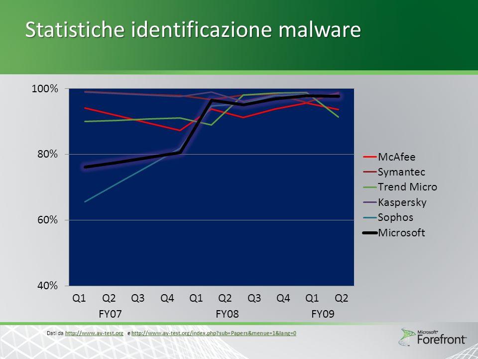 Statistiche identificazione malware Q1 Q2 Q3 Q4 Q1 Q2 Q3 Q4 Q1 Q2 FY07FY08FY09 Dati da http://www.av-test.org e http://www.av-test.org/index.php?sub=P