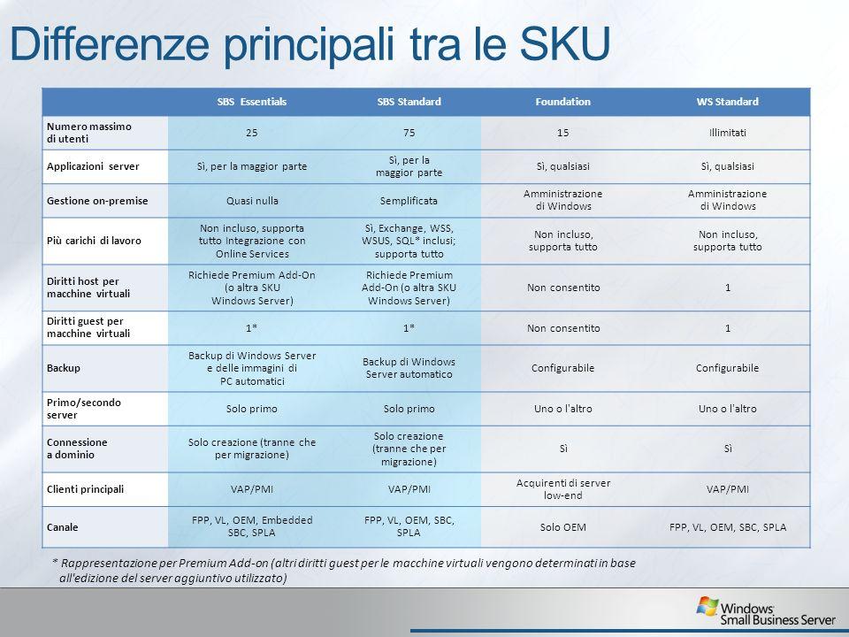 Differenze principali tra le SKU SBS EssentialsSBS StandardFoundationWS Standard Numero massimo di utenti 257515Illimitati Applicazioni serverSì, per la maggior parte Sì, qualsiasi Gestione on-premiseQuasi nullaSemplificata Amministrazione di Windows Più carichi di lavoro Non incluso, supporta tutto Integrazione con Online Services Sì, Exchange, WSS, WSUS, SQL* inclusi; supporta tutto Non incluso, supporta tutto Diritti host per macchine virtuali Richiede Premium Add-On (o altra SKU Windows Server) Non consentito1 Diritti guest per macchine virtuali 1* Non consentito1 Backup Backup di Windows Server e delle immagini di PC automatici Backup di Windows Server automatico Configurabile Primo/secondo server Solo primo Uno o l altro Connessione a dominio Solo creazione (tranne che per migrazione) Sì Clienti principaliVAP/PMI Acquirenti di server low-end VAP/PMI Canale FPP, VL, OEM, Embedded SBC, SPLA FPP, VL, OEM, SBC, SPLA Solo OEMFPP, VL, OEM, SBC, SPLA * Rappresentazione per Premium Add-on (altri diritti guest per le macchine virtuali vengono determinati in base all edizione del server aggiuntivo utilizzato)