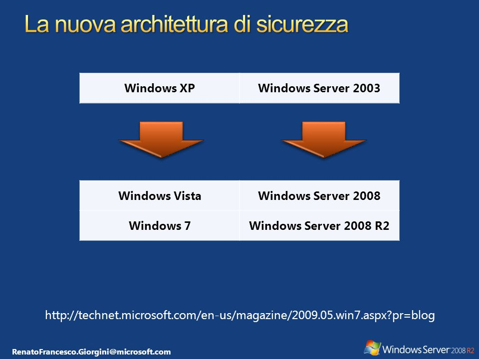 RenatoFrancesco.Giorgini@microsoft.com Security Kickoff & Register with SWI Security Design Best Practices Security Arch & Attack Surface Review Use Security Development Tools & Security Best Dev & Test Practices Create Security Docs and Tools For Product Prepare Security Response Plan Security Push Pen Testing Final Security Review Security Servicing & Response Execution Threat Modeling Security Training Feature Lists Quality Guidelines Arch Docs Schedules Design Specifications Testing and Verification Development of New Code Bug Fixes Code Signing A Checkpoint Express Signoff RTM Product Support Service Packs/ QFEs Security Updates Functional Specifications RequirementsRequirementsDesignDesignImplementationImplementationVerificationVerificationReleaseRelease Support & Servicing