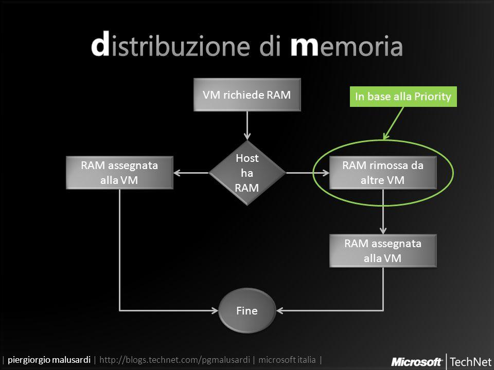 | piergiorgio malusardi | http://blogs.technet.com/pgmalusardi | microsoft italia | VM richiede RAM Host ha RAM RAM assegnata alla VM RAM rimossa da altre VM RAM assegnata alla VM Fine In base alla Priority