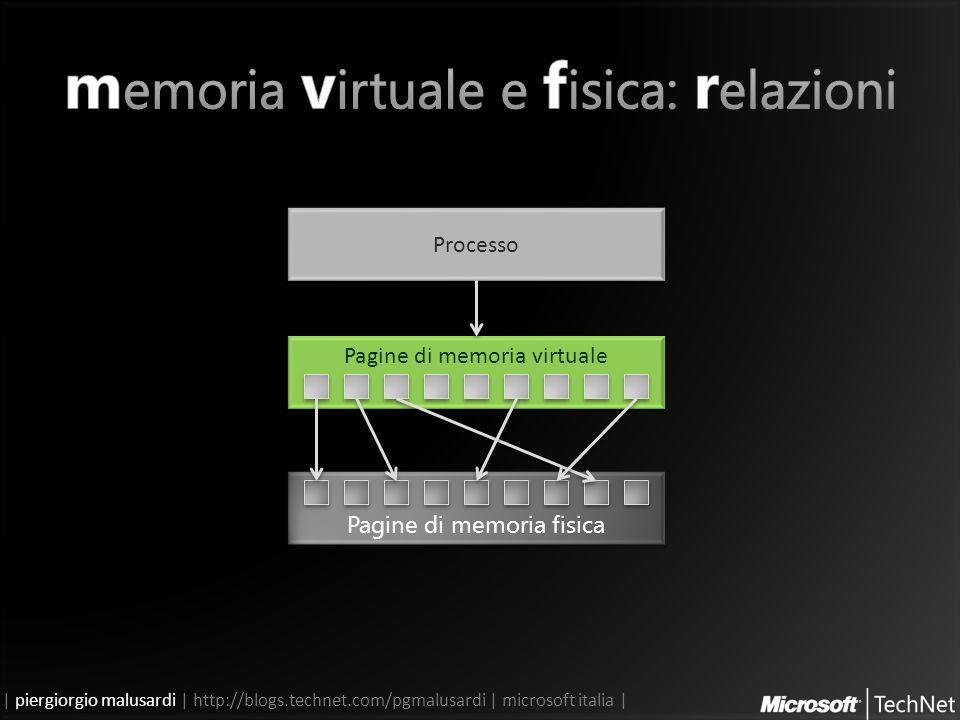 | piergiorgio malusardi | http://blogs.technet.com/pgmalusardi | microsoft italia | Pagine di memoria fisica Pagine di memoria virtuale Processo