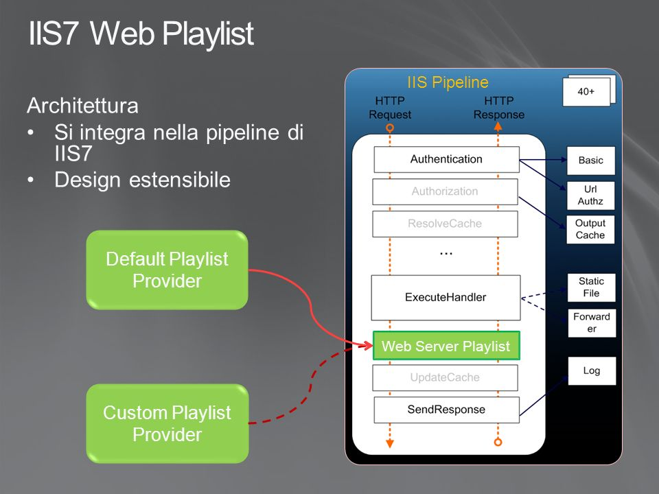 IIS7 Web Playlist Architettura Si integra nella pipeline di IIS7 Design estensibile Default Playlist Provider Custom Playlist Provider Web Server Playlist IIS Pipeline