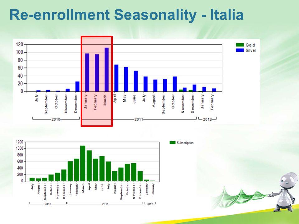 Re-enrollment Seasonality - Italia