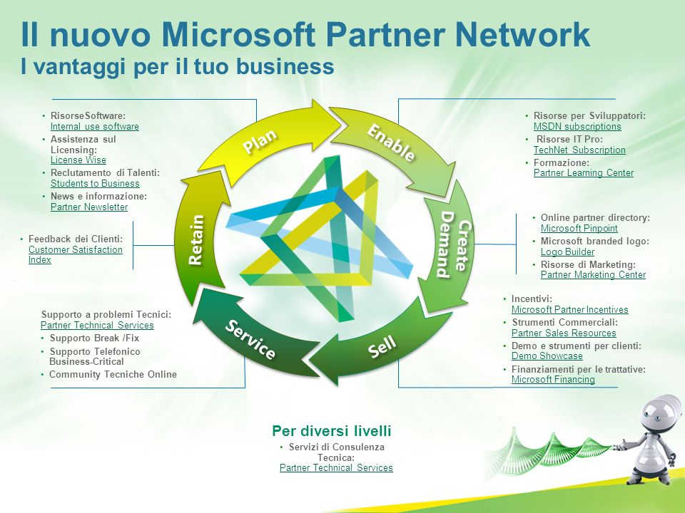 Il nuovo Microsoft Partner Network I vantaggi per il tuo business RisorseSoftware: Internal use software Assistenza sul Licensing: License Wise Reclut