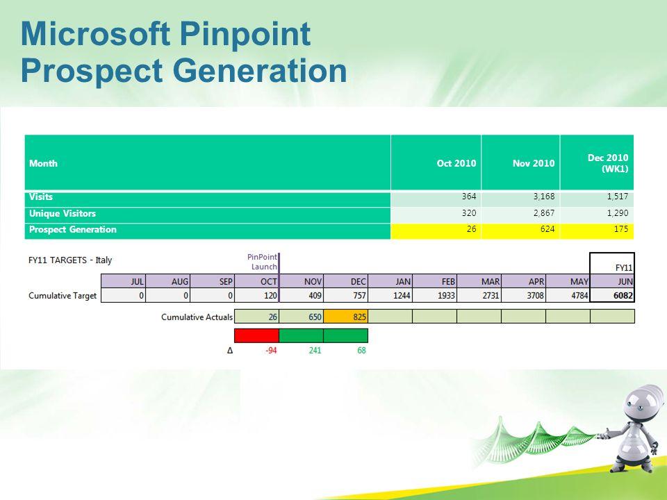 Microsoft Pinpoint Prospect Generation MonthOct 2010Nov 2010 Dec 2010 (WK1) Visits 3643,1681,517 Unique Visitors 3202,8671,290 Prospect Generation 266
