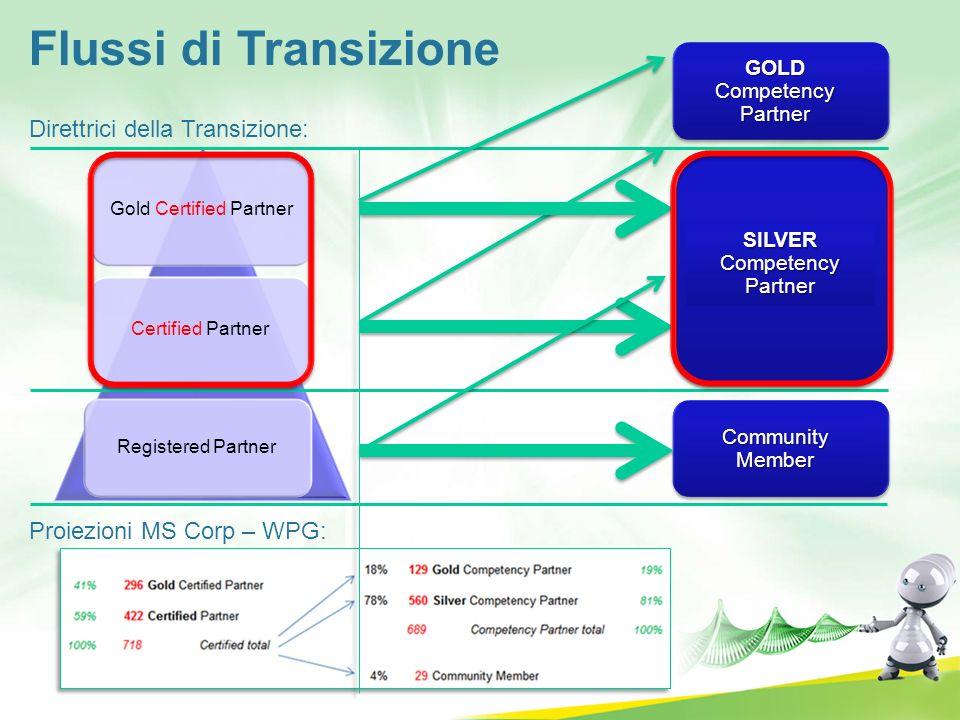 Gold Certified Partner Certified Partner Registered Partner SILVER Competency Partner GOLD Competency Partner Community Member Flussi di Transizione P