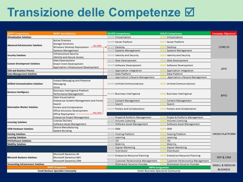 Benefici per livelli di partnership 3/3 Le competenze per dimostrare la tua esperienza BeneficiRequisiti 35X2.5 x2 x5 x10 103 x5 x3x3 5 x2