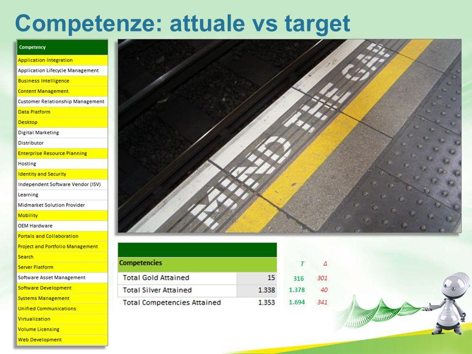 Competenze: attuale vs target 316 1.378 1.694341 40 301 T
