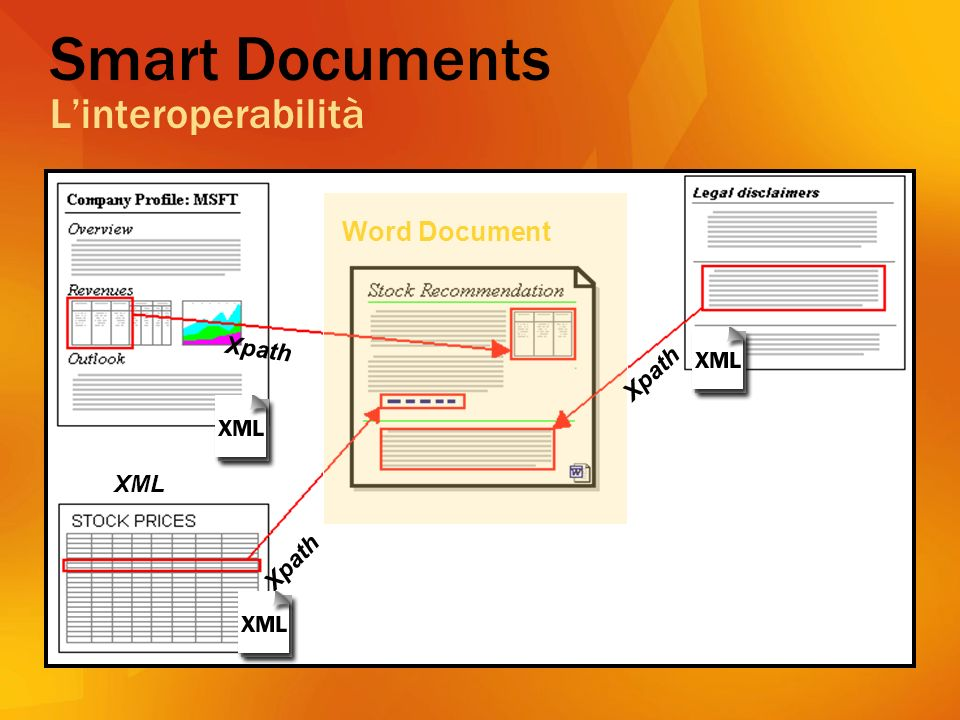 Smart Documents Linteroperabilità Word Document XML Xpath
