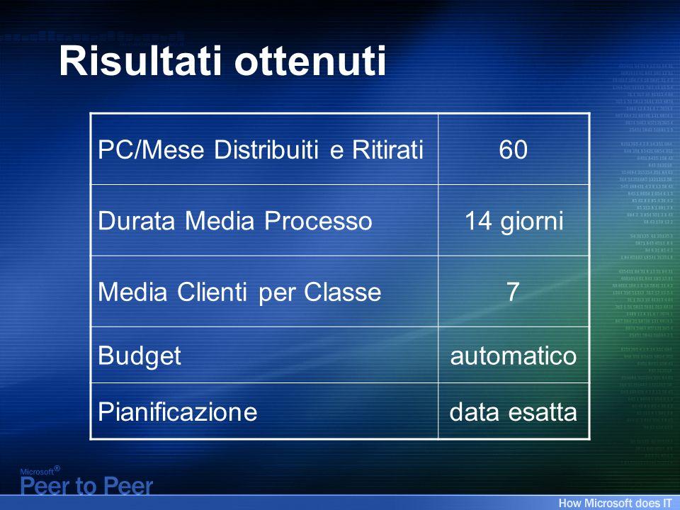 Risultati ottenuti PC/Mese Distribuiti e Ritirati60 Durata Media Processo14 giorni Media Clienti per Classe7 Budgetautomatico Pianificazionedata esatta