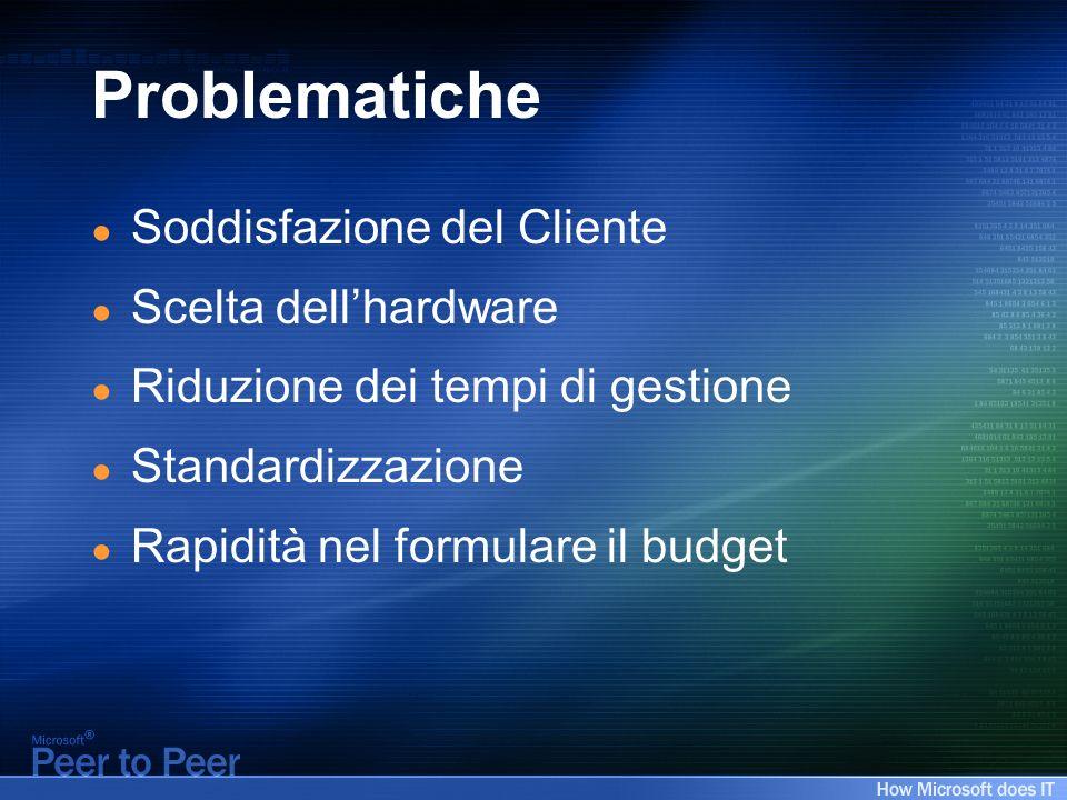 Problematiche Soddisfazione del Cliente Scelta dellhardware Riduzione dei tempi di gestione Standardizzazione Rapidità nel formulare il budget