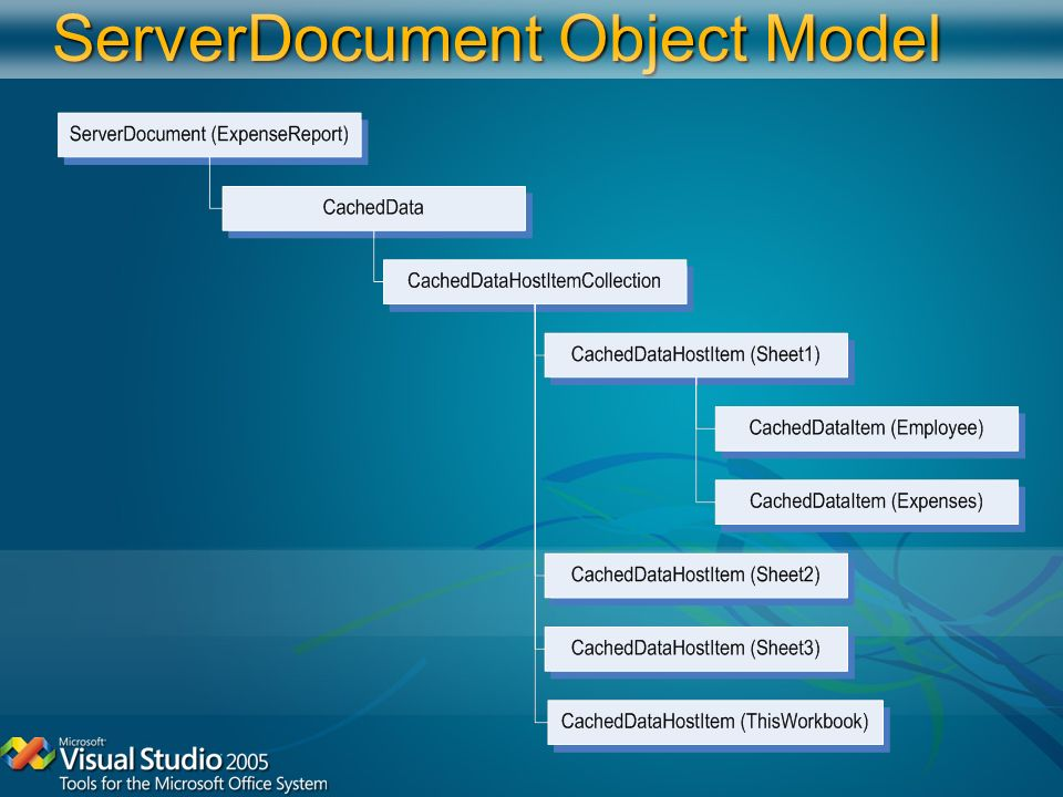ServerDocument Object Model