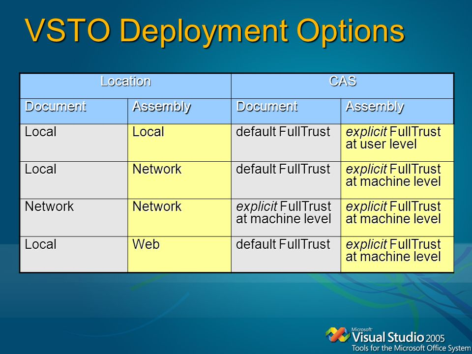 VSTO Deployment Options LocationCAS DocumentAssemblyDocumentAssembly LocalLocal default FullTrust explicit FullTrust at user level LocalNetwork default FullTrust explicit FullTrust at machine level NetworkNetwork LocalWeb default FullTrust explicit FullTrust at machine level