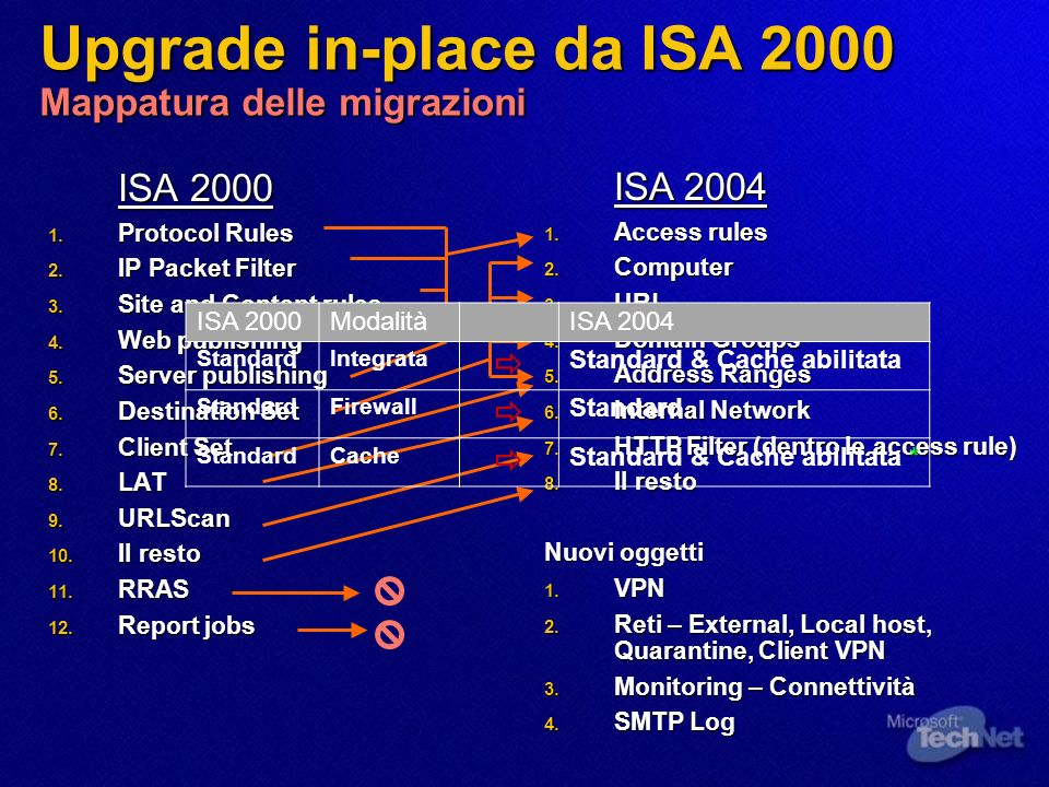 Upgrade in-place da ISA 2000 Mappatura delle migrazioni ISA 2000 1. Protocol Rules 2. IP Packet Filter 3. Site and Content rules 4. Web publishing 5.
