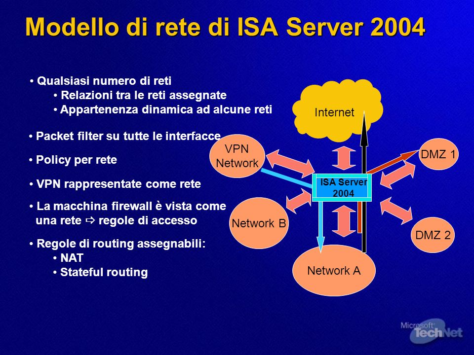 Modello di rete di ISA Server 2004 Network A Internet DMZ 1 DMZ 2 Network B VPN Network Qualsiasi numero di reti Relazioni tra le reti assegnate Appartenenza dinamica ad alcune reti Policy per rete VPN rappresentate come rete ISA Server 2004 Packet filter su tutte le interfacce La macchina firewall è vista come una rete regole di accesso Regole di routing assegnabili: NAT Stateful routing