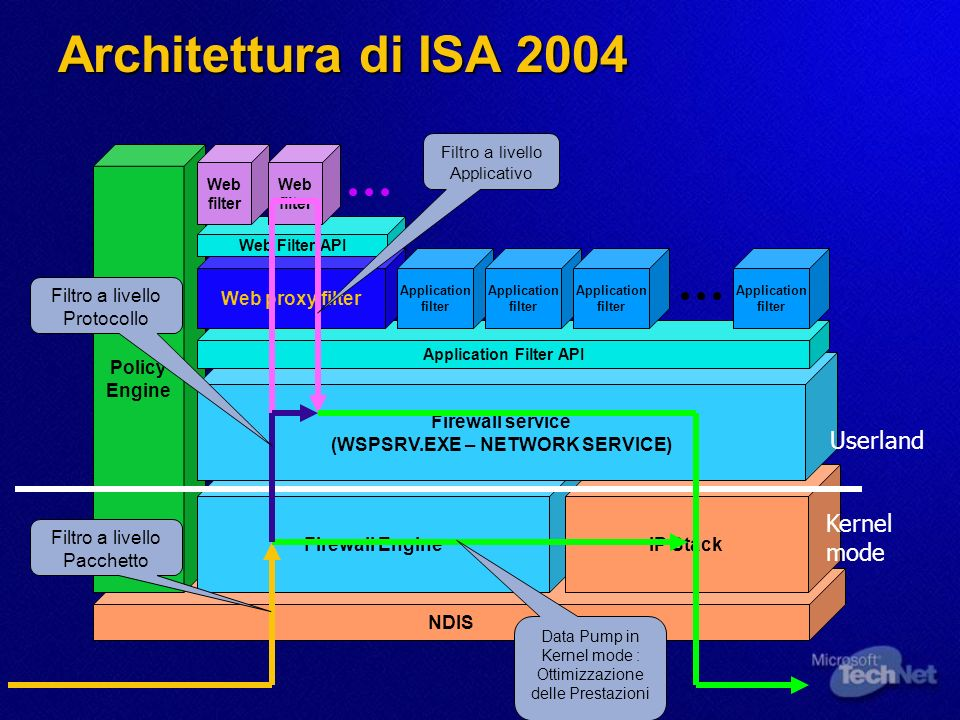 Demo 6: Export della configurazione