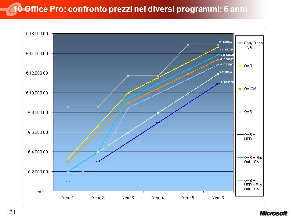 21 10 Office Pro: confronto prezzi nei diversi programmi: 6 anni