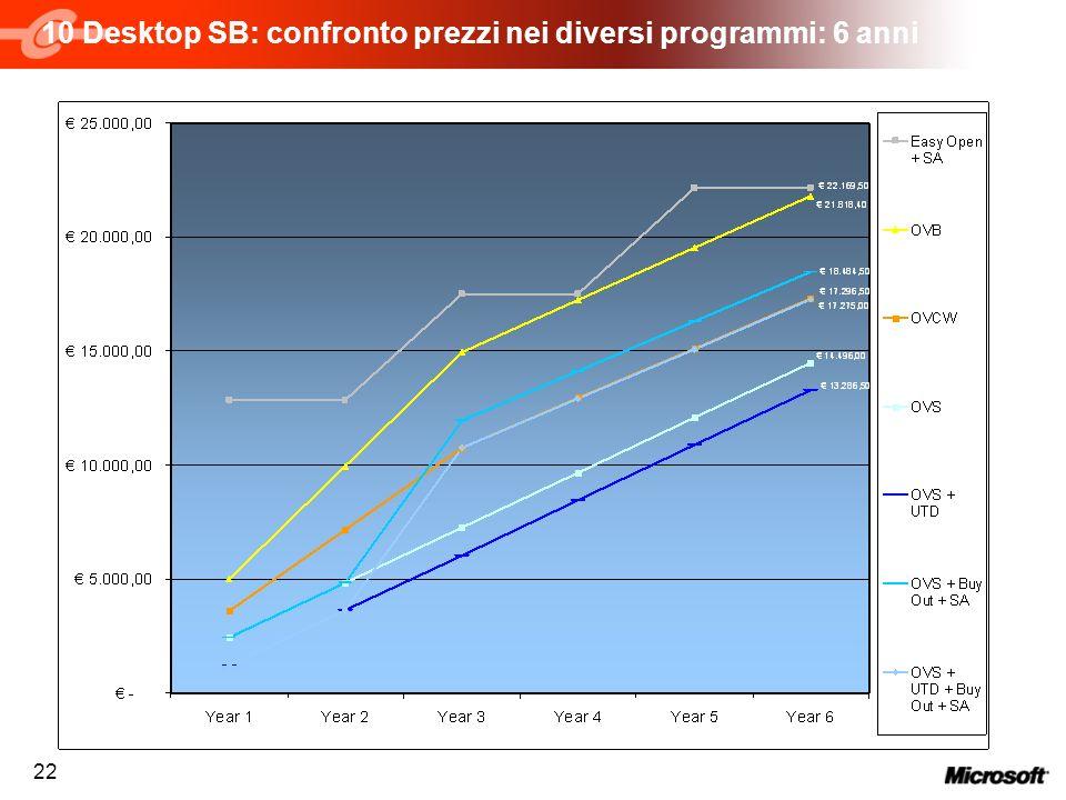 22 10 Desktop SB: confronto prezzi nei diversi programmi: 6 anni