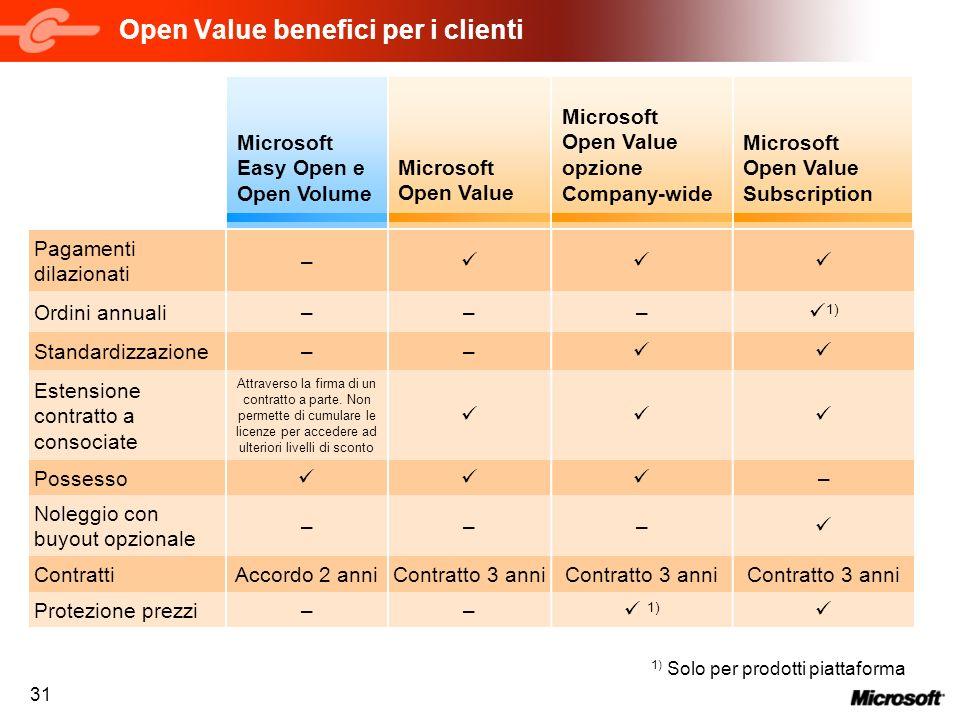 31 Open Value benefici per i clienti Microsoft Easy Open e Open Volume Microsoft Open Value Subscription Microsoft Open Value Microsoft Open Value opz