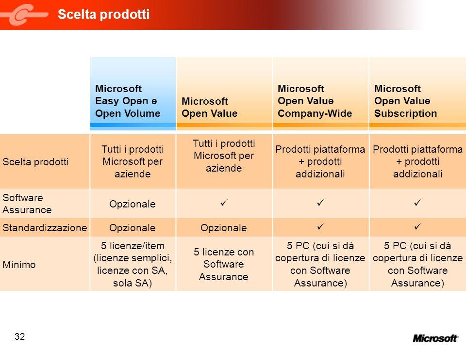 32 Scelta prodotti Tutti i prodotti Microsoft per aziende Prodotti piattaforma + prodotti addizionali Software Assurance Opzionale StandardizzazioneOp