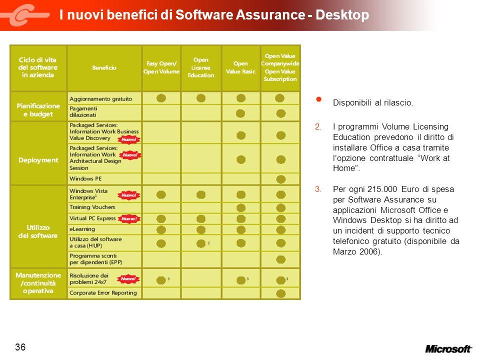 36 I nuovi benefici di Software Assurance - Desktop Disponibili al rilascio. 2.I programmi Volume Licensing Education prevedono il diritto di installa
