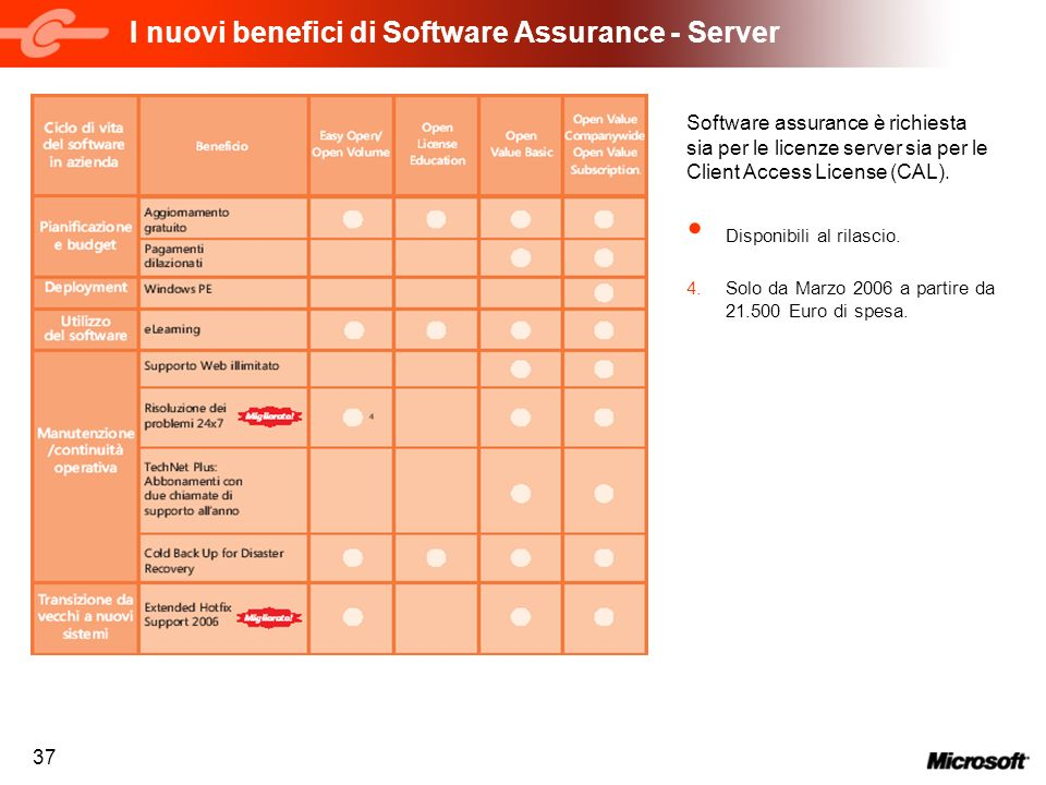 37 I nuovi benefici di Software Assurance - Server Software assurance è richiesta sia per le licenze server sia per le Client Access License (CAL).